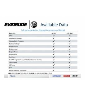 NMEA2000 Motorinterface till Evinrude E-TECH